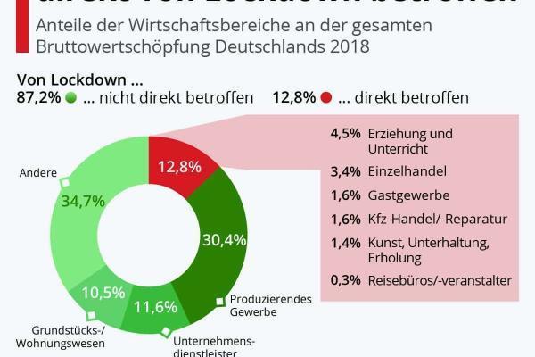 13 Prozent der Wirtschaft direkt von Lockdown betroffen