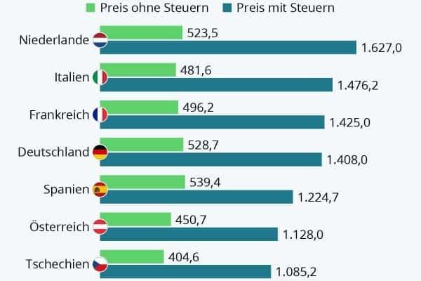 Das kostet Super-Kraftstoff in Europa