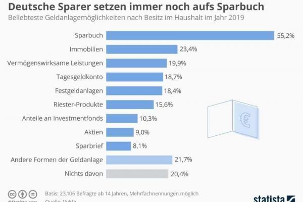 Deutsche Sparer setzen immer noch aufs Sparbuch