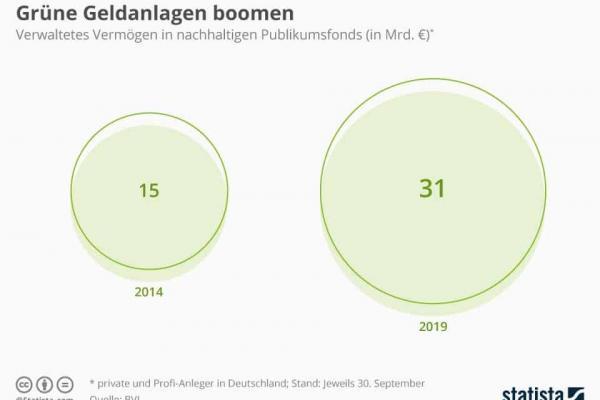 Grüne Geldanlagen boomen