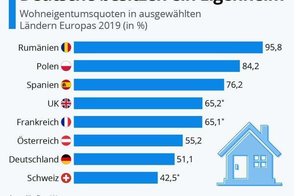 Vergleichsweise wenige Deutsche besitzen ein Eigenheim