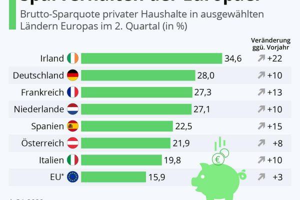 Corona verändert das Sparverhalten der Europäer