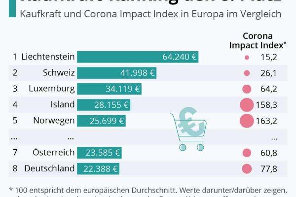 Deutschlands Pro-Kopf-Kaufkraft
