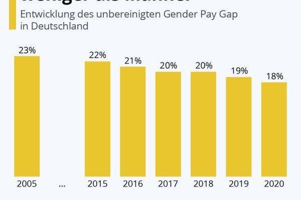 Frauen verdienten 18% weniger als Männer
