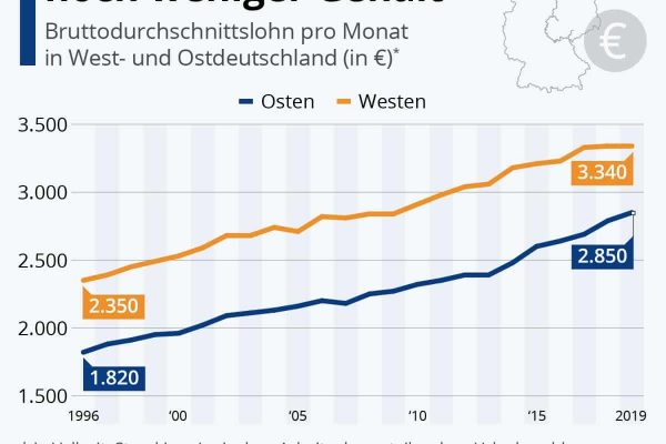 Im Osten gibt es immer noch weniger Gehalt