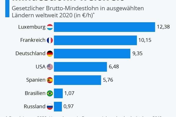 So hoch ist der Mindestlohn weltweit