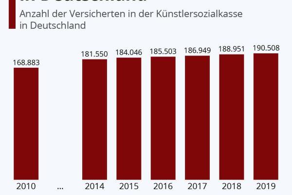 Über 190.000 Freischaffende in Deutschland