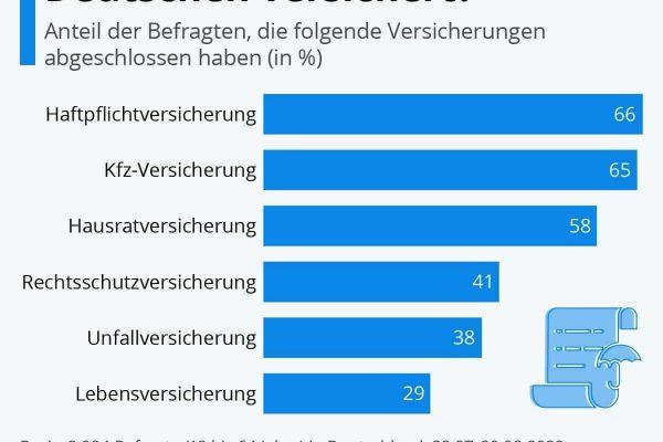 Wie gut die Deutschen versichert sind