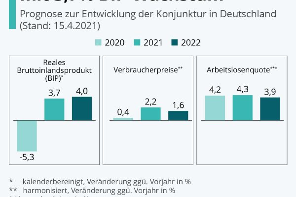 Institute rechnen für 2021 mit 3,7% BIP-Wachstum