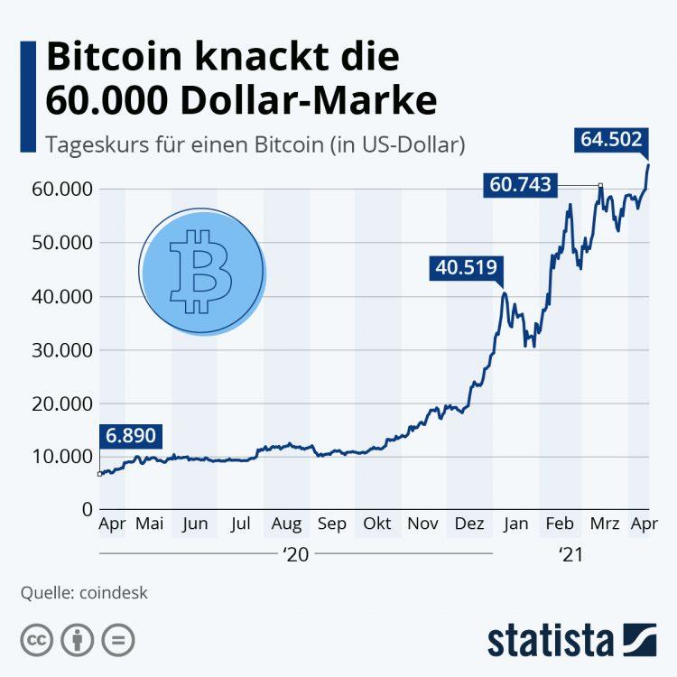 Bitcoin knackt die 60.000 Dollar-Marke