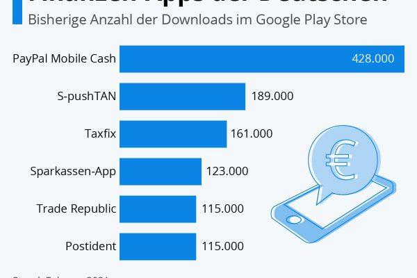 Die beliebtesten Finanzen-Apps der Deutschen