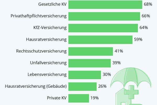 Diese Versicherungen besitzen die Deutschen