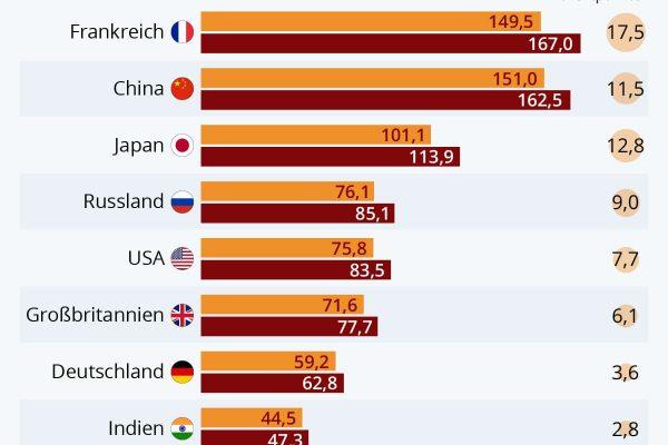 Schulden der Unternehmen steigen