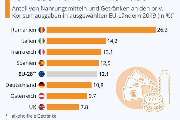 So viel geben EU-Haushalte für Essen und Trinken aus