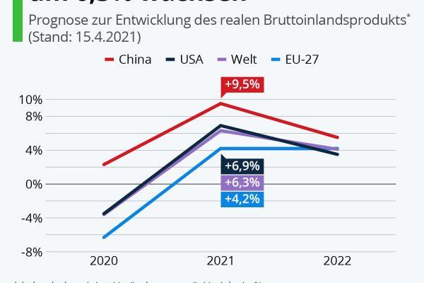 Weltwirtschaft könnte 2021 wachsen