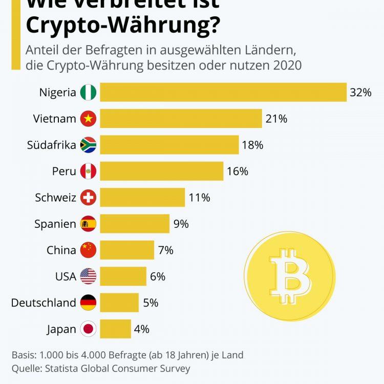 Wie verbreitet ist Kryptowährung