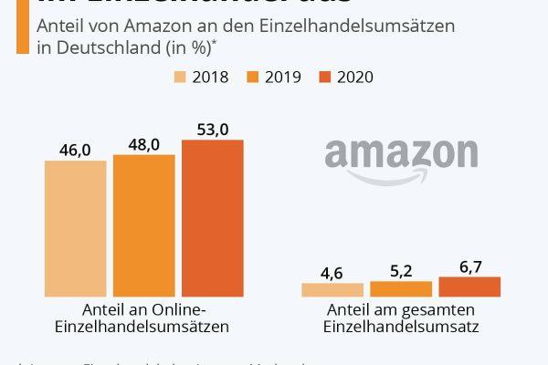 Amazon baut Macht im Einzelhandel aus