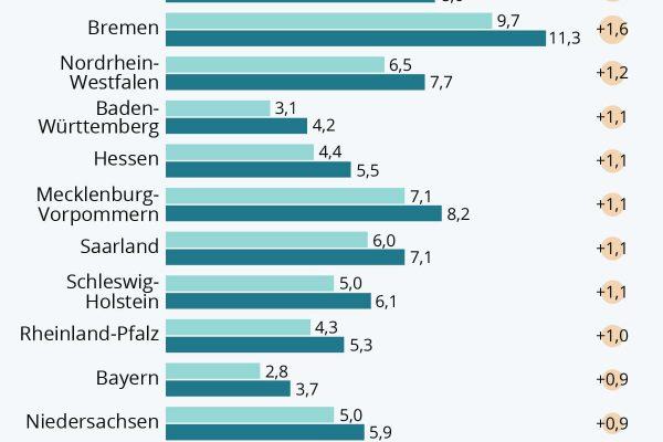 Arbeitslosigkeit in Stadtstaaten am stärksten gestiegen