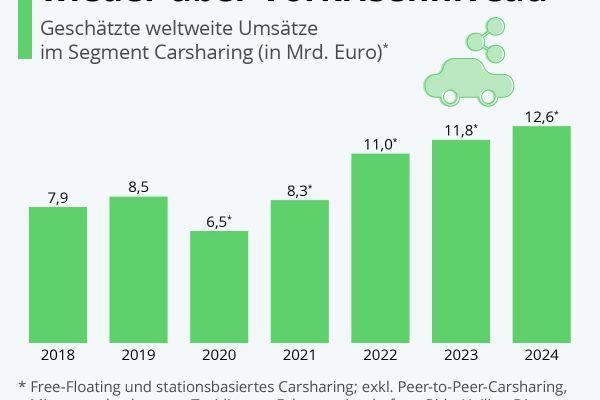 Carsharing-Branche 2022 wieder über Vorkrisenniveau