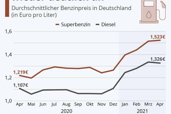 Der Benzinpreis zieht 2021 wieder deutlich an