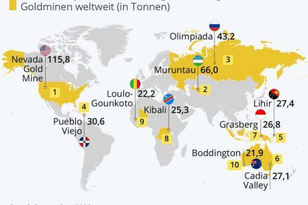Die größten Goldminen der Welt