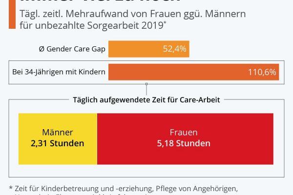 Gender Care Gap noch immer viel zu hoch