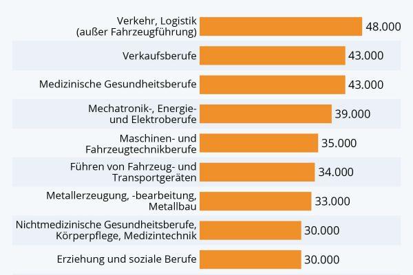 In diesen Berufen gibt es die meisten freien Jobs