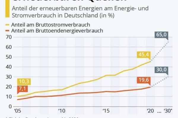 Mehr Energie und Strom aus erneuerbaren Quellen