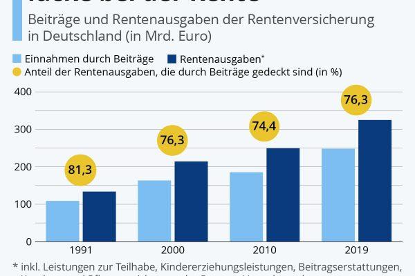 So groß ist die Finanzierungslücke bei der Rente