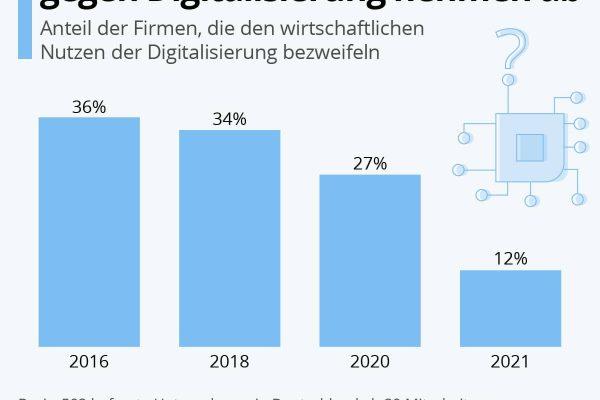Vorbehalte der Unternehmen gegen Digitalisierung nehmen ab