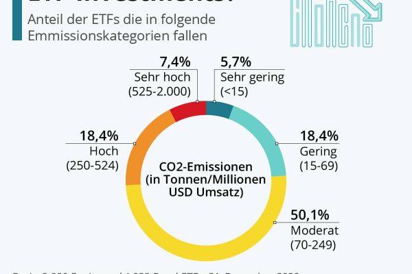 Wie nachhaltig sind ETF-Investments?
