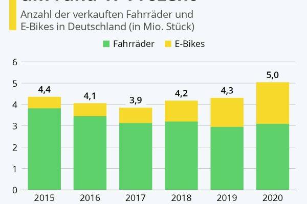 Zweirad-Absatz wächst 2020 um rund 17 Prozent