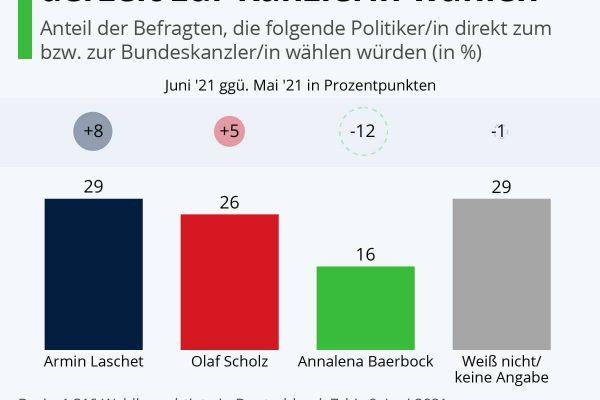 Nur 16% würden Baerbock derzeit zur Kanzlerin wählen