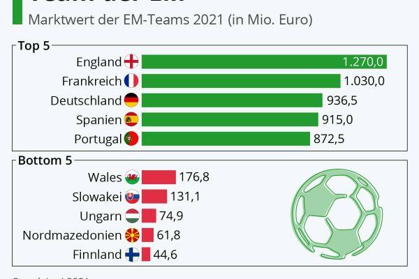 England hat das wertvollste Team der EM