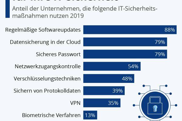 Das tun deutsche Unternehmen für ihre IT-Sicherheit