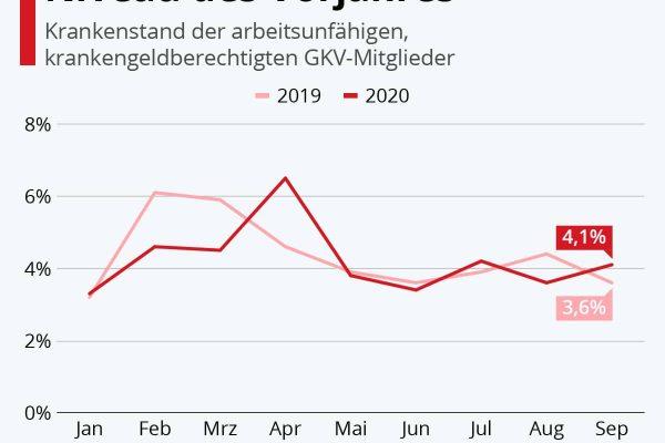 Krankenstand 2020 auf dem Niveau des Vorjahres