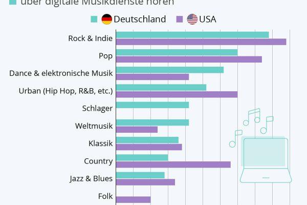 Deutschland & die USA im Musikgeschmacks-Vergleich