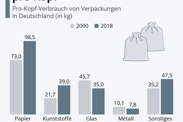 227,5 kg Verpackungsmüll pro Kopf