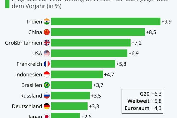 Weltwirtschaft könnte 2021 um 5,8% wachsen
