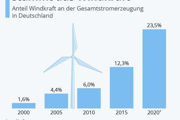 Immer mehr Energie stammt aus Windkraft