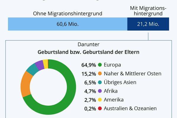 Diverses Deutschland
