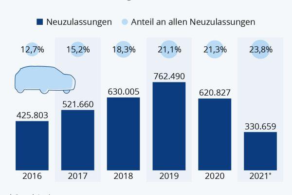 SUV-Anteil steigt 2021 wieder