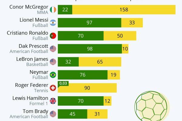 Die bestbezahlten Athleten der Welt