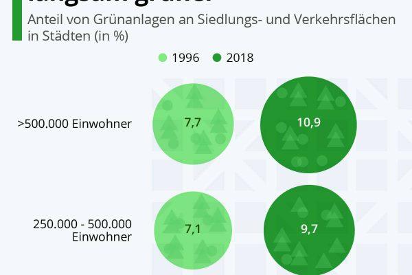 Deutsche Städte werden langsam grüner