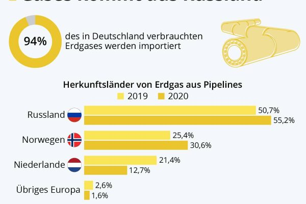 Über die Hälfte des Pipeline-Gases kommt aus Russland