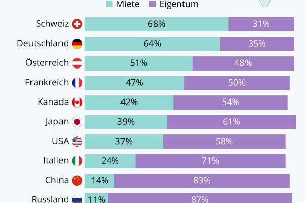 Fast zwei Drittel der Deutschen wohnen zur Miete