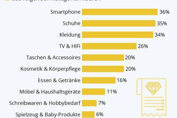 Wo gönnen sich die Deutschen Luxus?