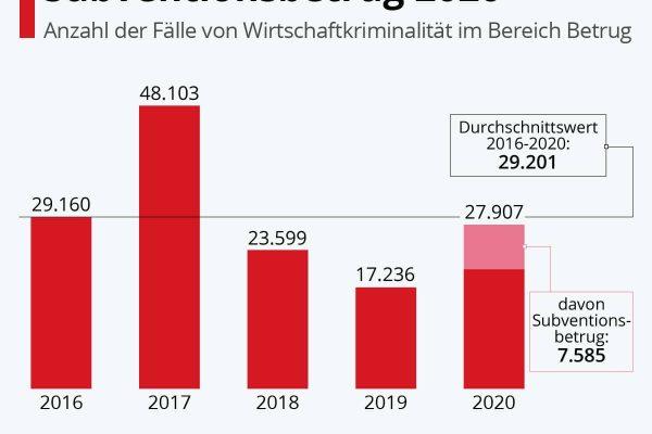 7.585 Fälle von Subventionsbetrug 2020