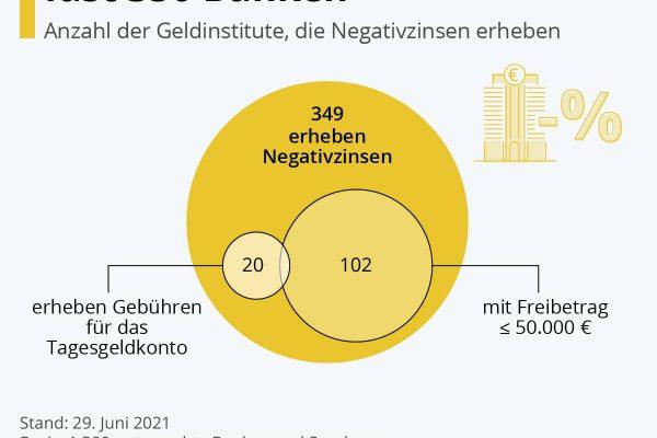 Negativzinsen bei fast 350 Banken