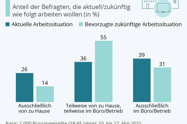 Deutsche Büroarbeit soll flexibel bleiben